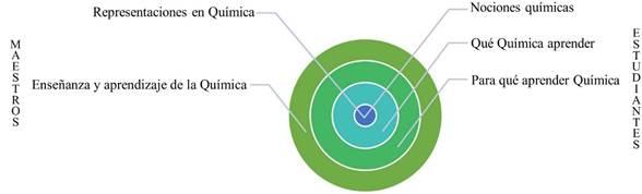 Categorías centrales obtenidas del plan de análisis de los datos de las entrevistas en profundidad a maestros y grupos de discusión a estudiantes.