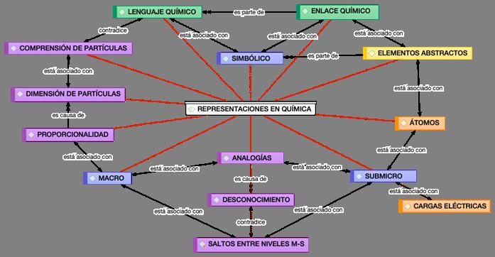Red semántica sobre representaciones en Química. Perspectivas de maestros en ejercicio.