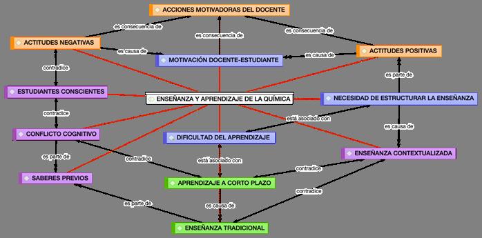Red semántica sobre enseñanza y aprendizaje de la Química, perspectivas de maestros en ejercicio.