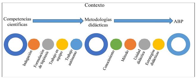 Elementos diferenciadores y criterios de la propuesta didáctica.