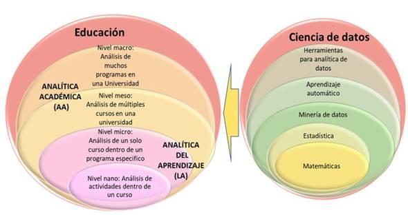 Niveles de analítica y herramientas de la ciencia de datos aplicadas a la educación.