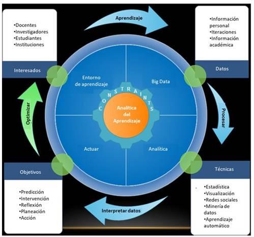 Ciclo de vida de la analítica del aprendizaje del Learning Analytics.