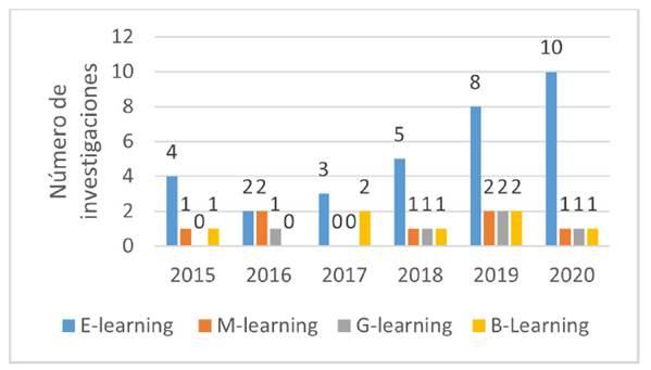Cantidad de artículos por año según el enfoque de analítica del aprendizaje.