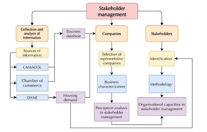 Diagram of the working methodology used