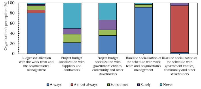 Socialization of projects with stakeholders.