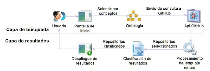 Componentes de la aplicación web desarrollada.