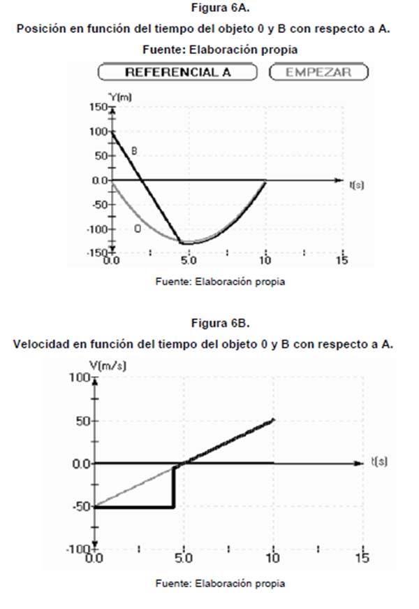 Estudio de la caída libre desde marcos de referencia no inerciales ...