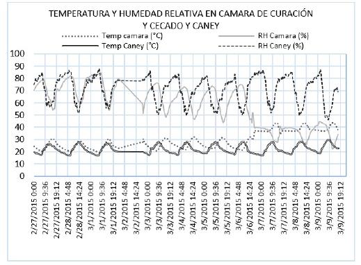 Datos de temperatura y humedad relativa obtenidos en prueba 1 de curación y secado de tabaco Burley en el caney y cámara.
