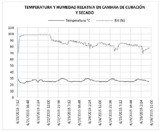 Datos de temperatura y humedad relativa obtenidos en prueba 3 de curación y secado de tabaco Burley con controlador On-Off.