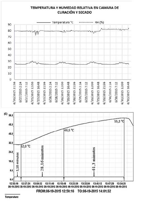 Datos de temperatura y humedad relativa obtenidos en prueba 3 en proceso curación y secado de tabaco Burley - Reajuste control On/Off.