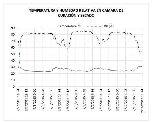 Datos de temperatura y humedad relativa obtenidos en prueba 3 de curación y secado de tabaco Burley con controlador PID.