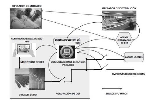 Interacciones de los DER con las operaciones de la red de distribución.