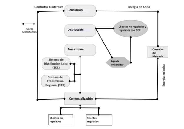 Cadena de produccion de energía electrica propuesta, incluyendo el agente integrador (Adaptado de [48]).