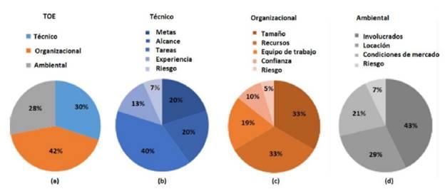 Distribución porcentual de los elementos marco TOE. a) Porcentajes de distribución general de los 50 elementos TOE. b) Distribución de elementos de tipo técnico. c) Distribución de elementos de tipo organizacional. d) Distribución de elementos de tipo ambiental.