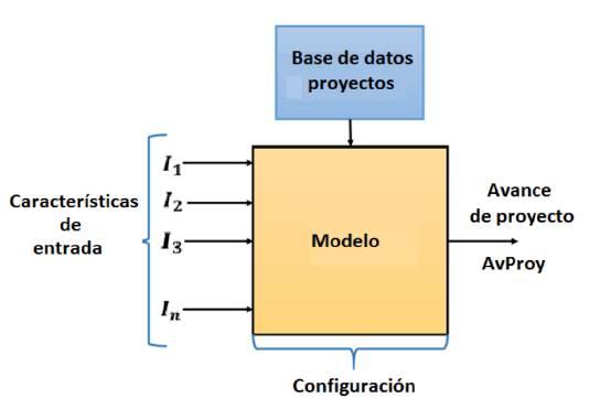 Representación del modelo de clasificación de avance de proyectos.