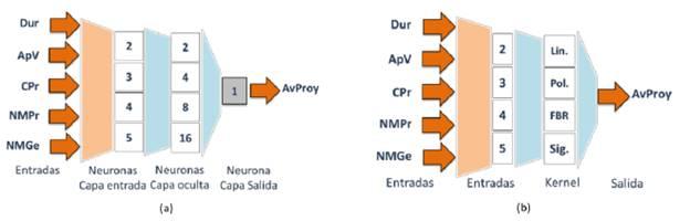 (a) Representación de configuración de la red neuronal, (b) Representación de configuración de Máquinas de Vectores de Soporte.