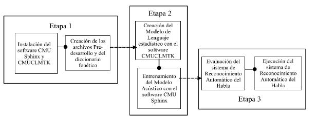 Proceso de desarrollo de un sistema de Reconocimiento Automatico del Habla.