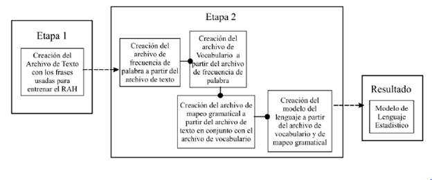 Proceso de creación del modelo del lenguaje estadístico utilizando el software CMUCLMTK.