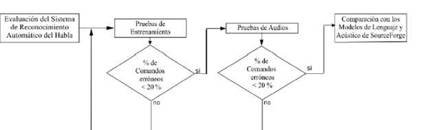 Proceso de evaluacion del sistema de RAH.