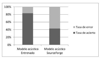 Resultado Modelo Acustico Entrenado Vs SourceForge.