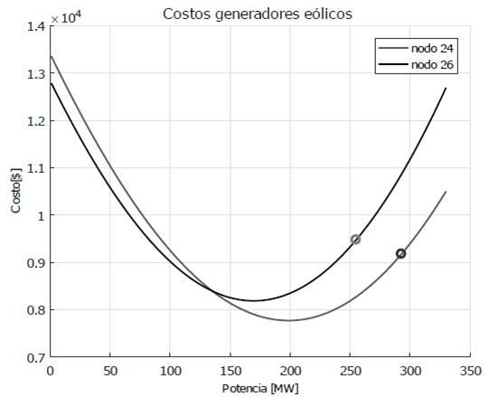 Curva de costos en función de la potencia programada para los nodos con generación eólica.