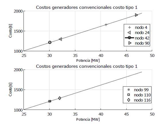 Curva de costos de operación generadores convencionales tipo 1 en función de la potencia programada, en nodos que anteriormente eran renovables.
