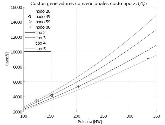 Curva de costos de operación generadores convencionales tipo 2, 3, 4, 5 en función de la potencia programada, en nodos que anteriormente eran renovables.