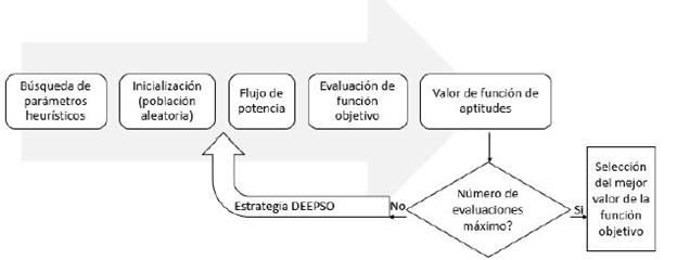 Diagrama de flujo del algoritmo heurístico.
