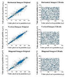 Correlation entre pixeles adyacentes imagen Bote.