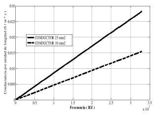 Conductancia en función de la frecuencia.