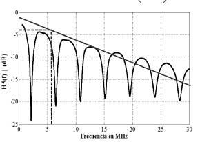 Función de transferencia canal carga nodo E.