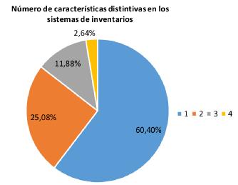 Gráfica consolidada de las características distintivas de los modelos de demanda conocida.