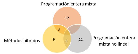 Frecuencia según modelo matemático empleado en IRP.
