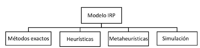 Esquema de los métodos de solución IRP más usados en la literatura.
