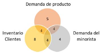 parámetros de demanda e inventario..
