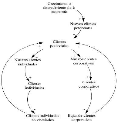 Diagrama causal clientes. Fuente: elaboración propia.