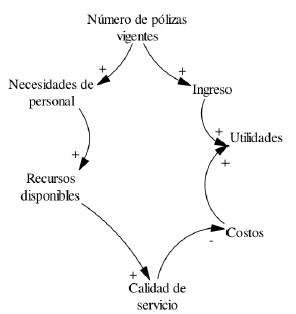 Diagrama causal número de pólizas.