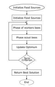 Flow Chart of ABC Algorithm.
