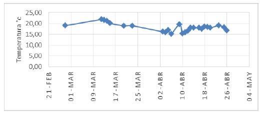 Temperatura promedio de Fusagasugá