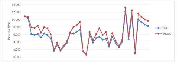Curva característica de potencia con carga de 7 W (mes de abril)