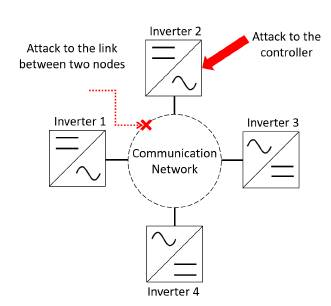 Types of attacks in a microgrid