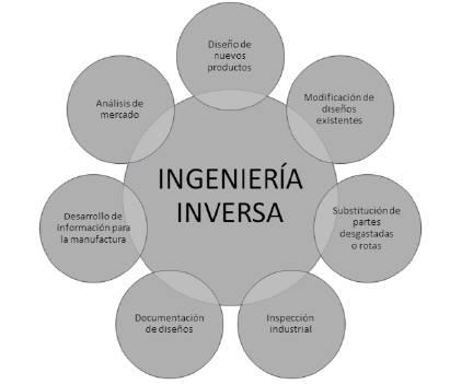 Factores de aplicación de ingeniería inversa en la industria. Fuente: elaboración propia con base en [22].