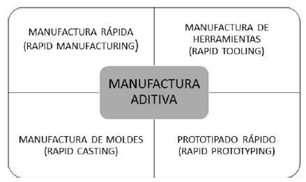 Técnica de aplicación de Manufactura Aditiva. Fuente: elaboración propia con base en [40].