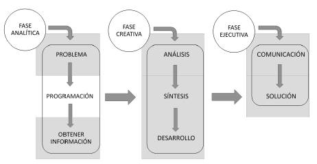 Método sistemático para diseñadores de Archer.