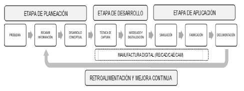 Método de diseño propuesto