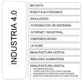 Manufactura digital en la industria 4.0.