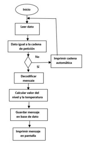 Diagrama de Flujo del programa en el punto de control