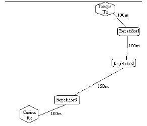 Composición de los puntos del radioenlace
