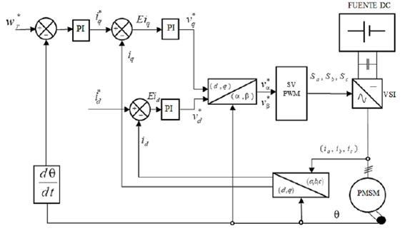 Diagrama de control FOC con lazo de velocidad