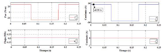 Valores de referencia para el DTC y FOC. (a) Par y flujo de referencia. (b) Corriente iq,id de referencia